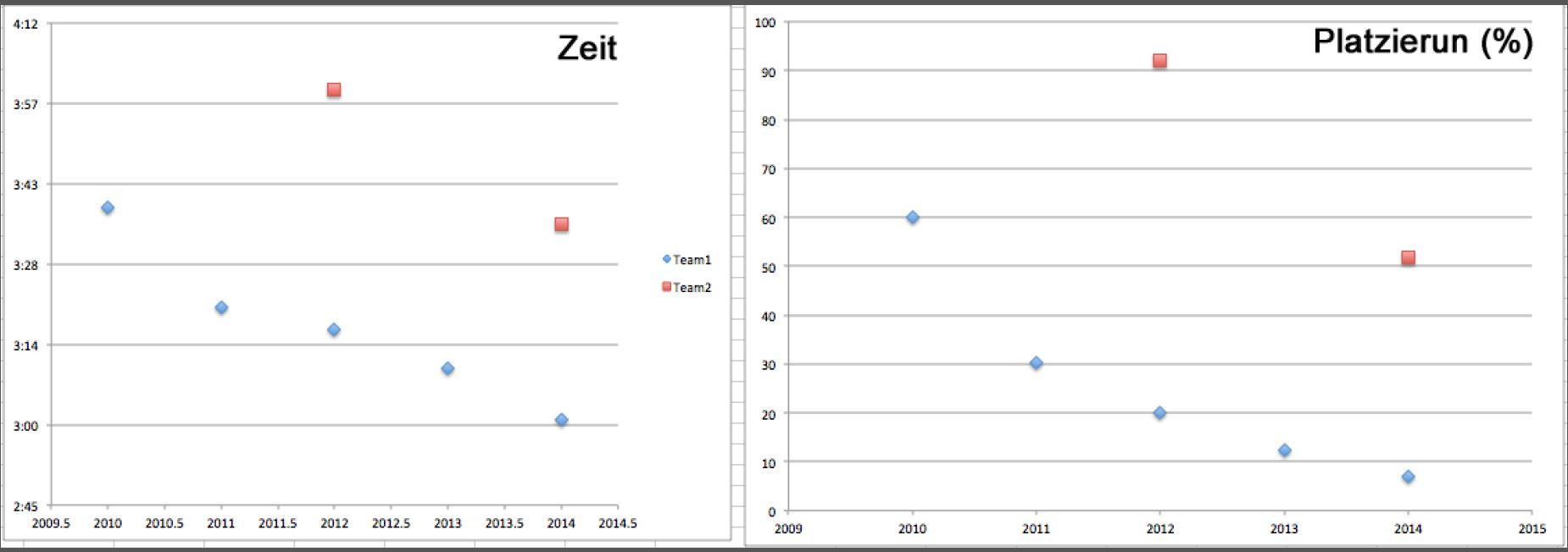 14_berliner_marathonstaffel_statistik